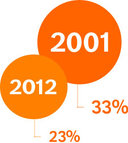 Percentage rokers in 2001: 21%. In 2012 was dit 23%.
